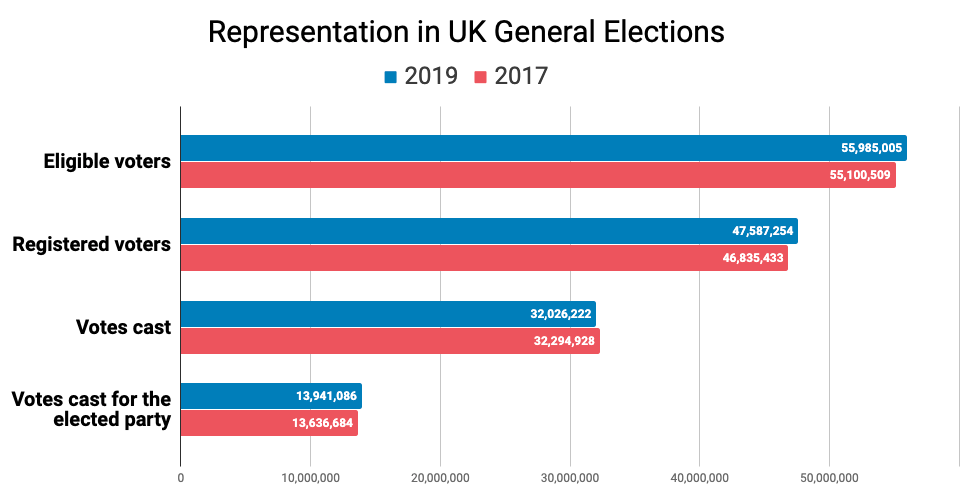 Comparison of voter participation for the 2019 and 2017 UK general elections