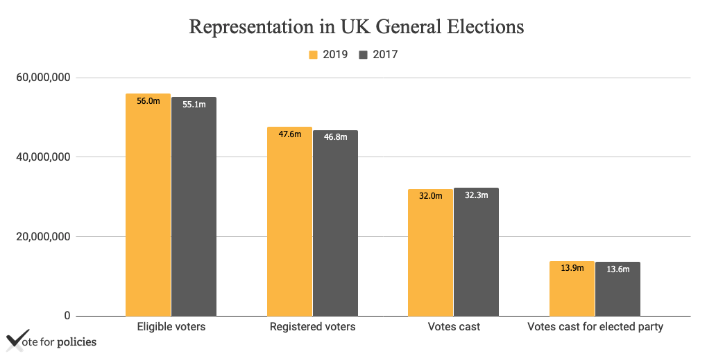 Comparison of representation in UK general election in 2019 and 2017