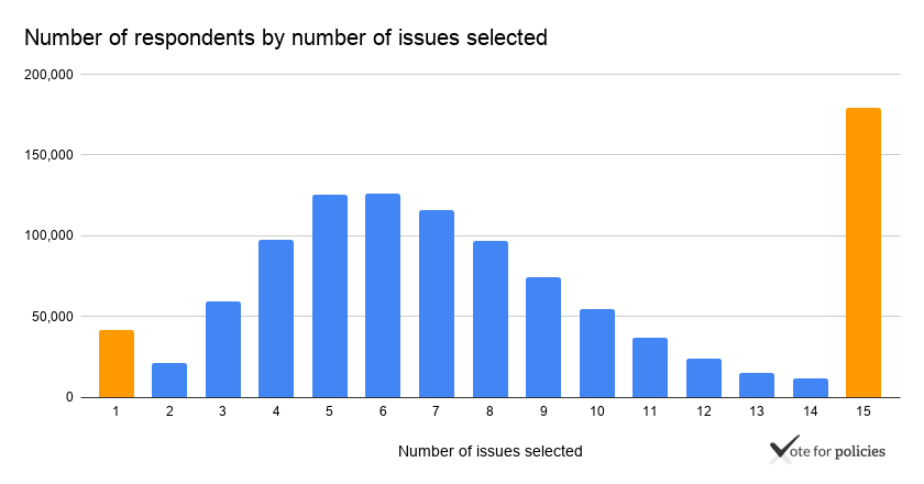 Number of respondents by number of issues selected