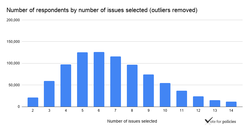 Number of respondents by number of issues selected (outliers removed)