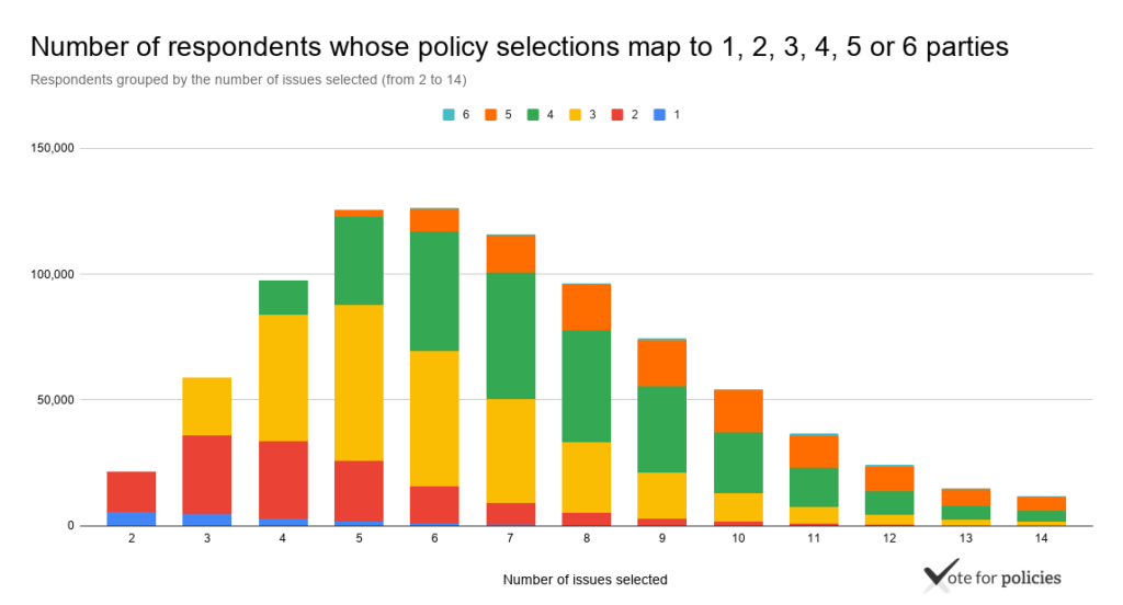 Number of respondents whose policy selections map to 1, 2, 3, 4, 5 or 6 parties