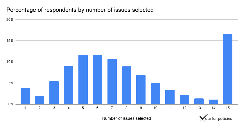 Number of respondents by number of issues selected. Based on 1,079,640 respondents