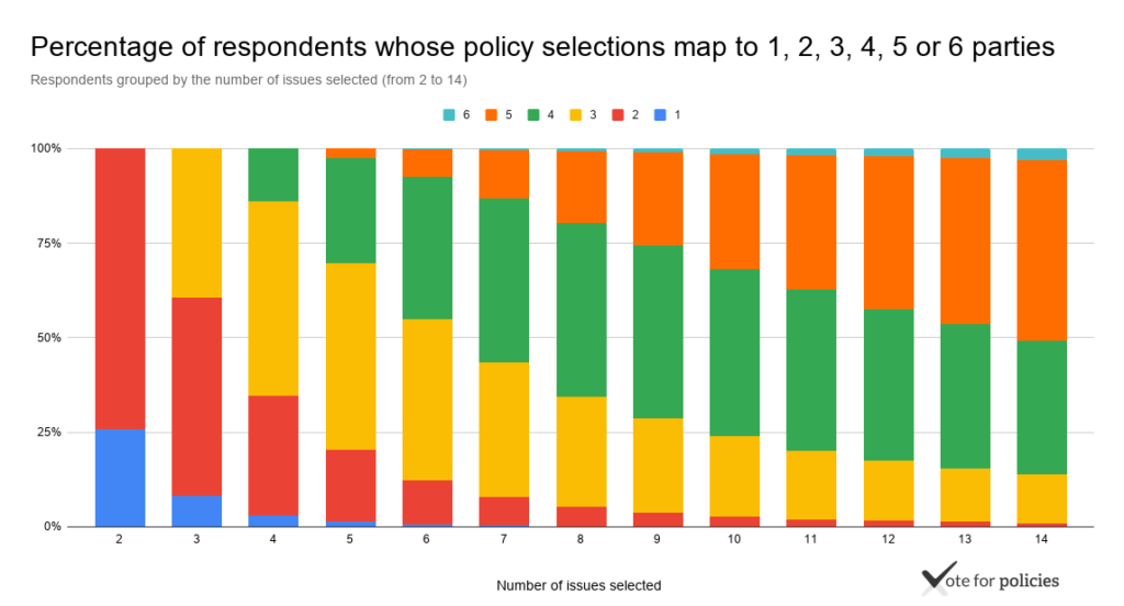 Percentage of respondents whose policy selections map to 1, 2, 3, 4, 5 or 6 parties