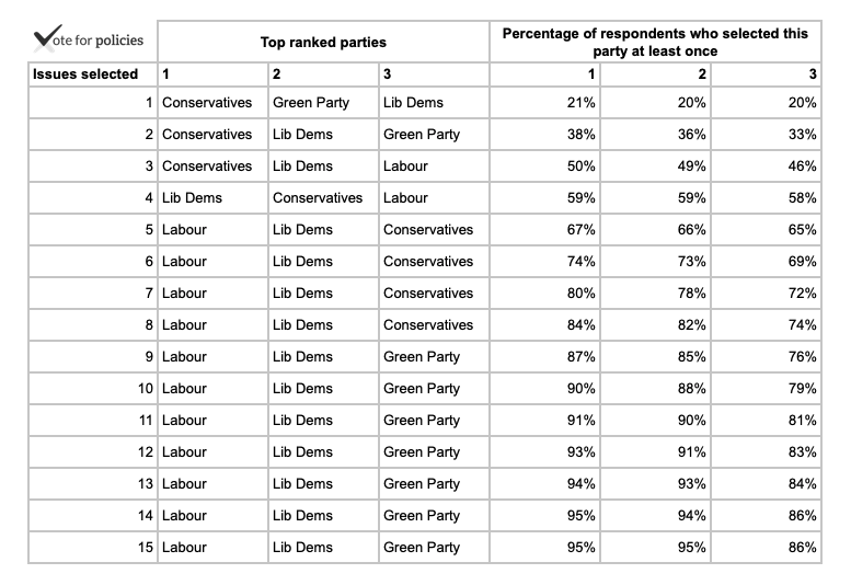 Top ranked parties by number of issues selected