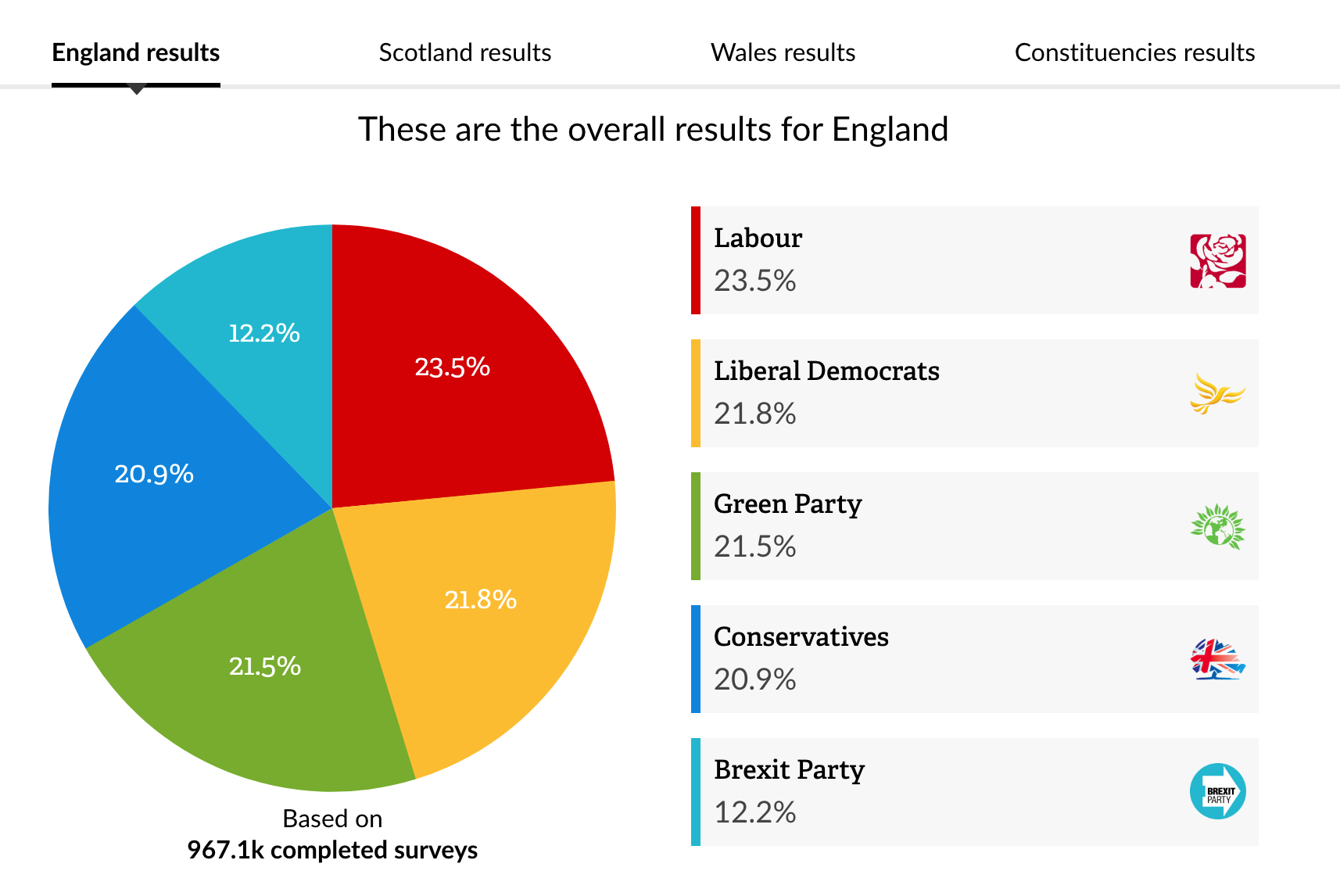 Screenshot showing the results for England from our 2019 manifesto comparison survey.