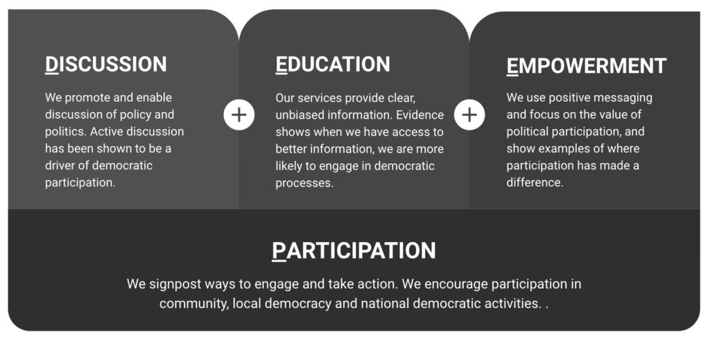DEEP democracy model: Discussion, Education, Empowerment, Participation